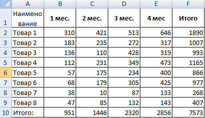 Факторный анализ выручки: нужный объем, показатели и формулы для проведения обязательной аудиторской проверки, разбор на примере предприятия и отражение в excel