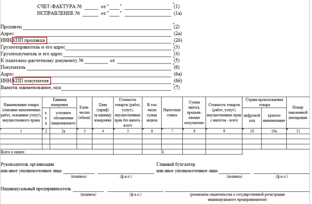 КПП в счете-фактуре обособленного подразделения (филиала): какой указывать, а также как проходит оформление других пунктов документа для покупателя и продавца?