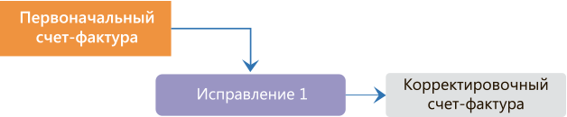 Корректировочный счет-фактура и исправительный: когда выставляется первый документ, а в каких случаях выписывается второй и каковы отличия одного от другого?