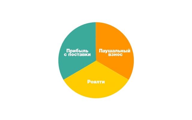 Что такое франчайзинг и франшиза: разница и сходства этих понятий
