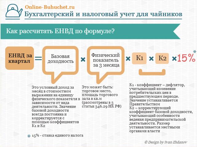 Отчетность на ЕНВД: кто, куда и как подает?
