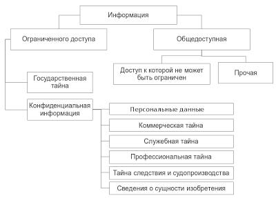 Персональные данные - это: определение, что является такими сведениями о человеке в РФ, а также конфиденциальная информация лица с примерами