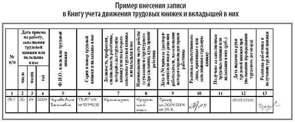 Журнал учета трудовых книжек - правила заполнения и ведения