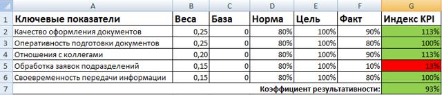 Расчет премии и ее размер: пример в excel, как рассчитывается по формуле, а также какова максимальная величина премирования работника (сотрудника)?