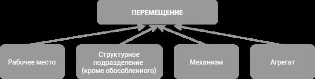 Чем отличается перемещение работника от перевода: разбор отличий и пошаговая инструкция по осуществлению процедуры