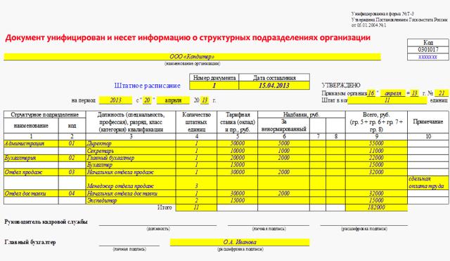 Штатное расписание: скачать бесплатно бланк унифицированной формы Т-3 в форматах word и excel, а также образец его заполнения. Особенности составления таблицы