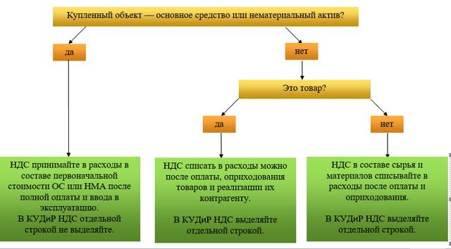 Счет-фактура без НДС при УСН: может ли поставщик на «упрощенке» его выставить, а также что это за документ и как его оформить без ошибок?