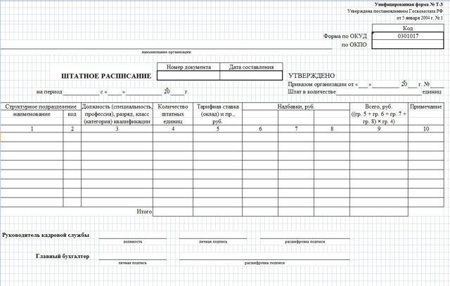 Штатное расписание: унифицированная форма Т-3, пример и типовой шаблон для оформления, структура таблицы, правила ведения на предприятии, а также фото документа