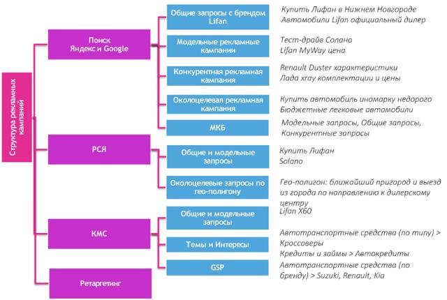 Развитие бренда стратегия: как повысить и измерить узнаваемость, исследование, показатели, характеристика