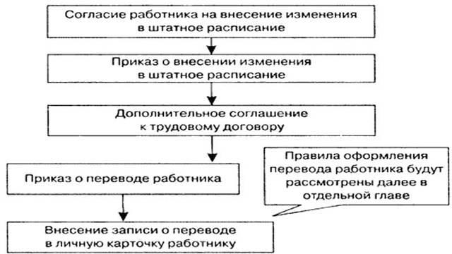 Штатное расписание кафе: как составить, а также образец формы Т-3, унифицированной и для ресторанов, порядок заполнения, внесения изменений с конкретными примерами