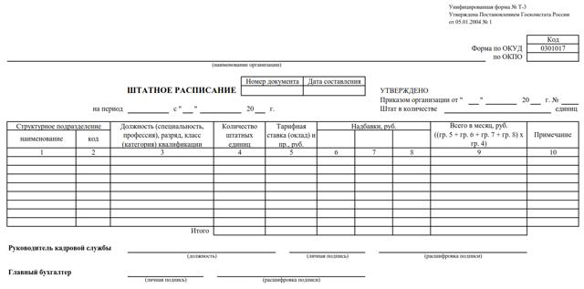 Пример штатного расписания ООО: образец структурного состава и обязательно ли оформление для ИП, а также как составить документ и внести изменения?