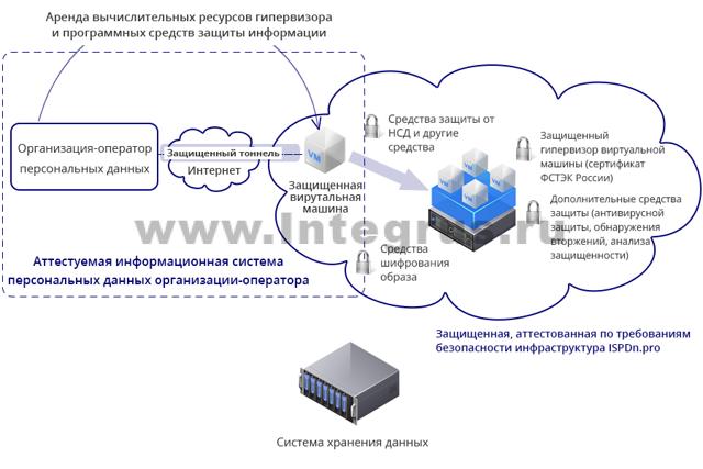 Что такое ЦОД при обработке персональных данных: особенности хранения и использования сведений на серверах, размещенных в дата-центрах и указание их адреса