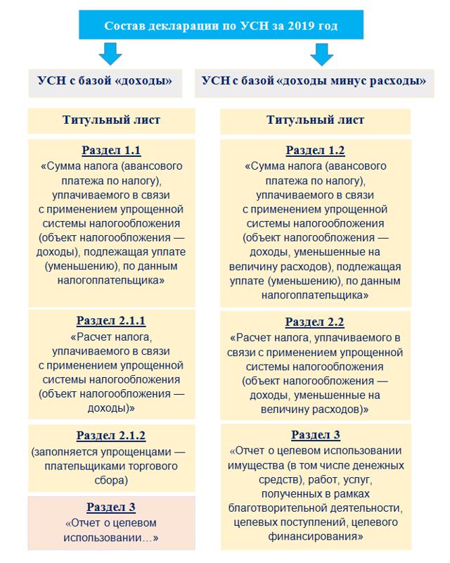 Налоговая декларация по УСН: когда применяется упрощенная система, образец заполнения новой формы бланка, а также пояснения о расхождениях, сроки подачи документа