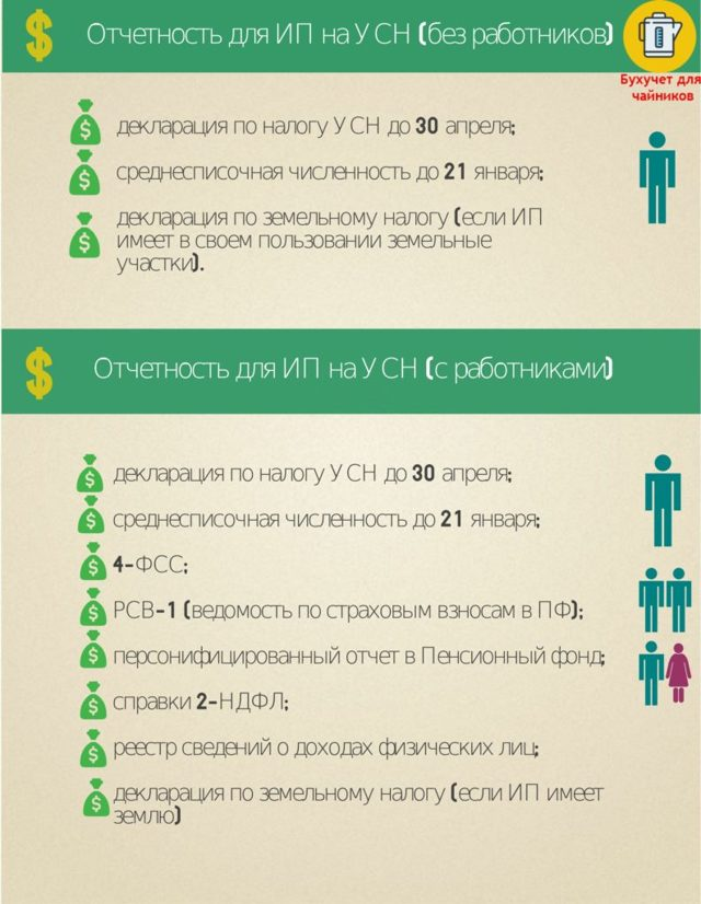 Виды отчетности для малого предпринимательства: чем отличается налоговая от бухгалтерской, какие деклараций отправляют в ФНС, точные сроки сдачи документов