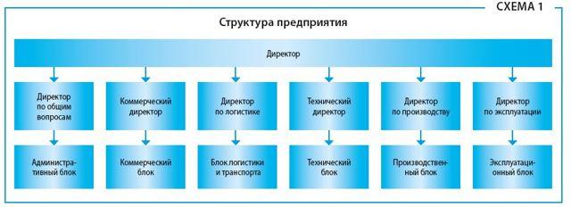 Коды в штатном расписании подразделений структурных и обособленных: образец и пояснение, как ввести в ШР новые элементы, как отразить их наименования и иные данные