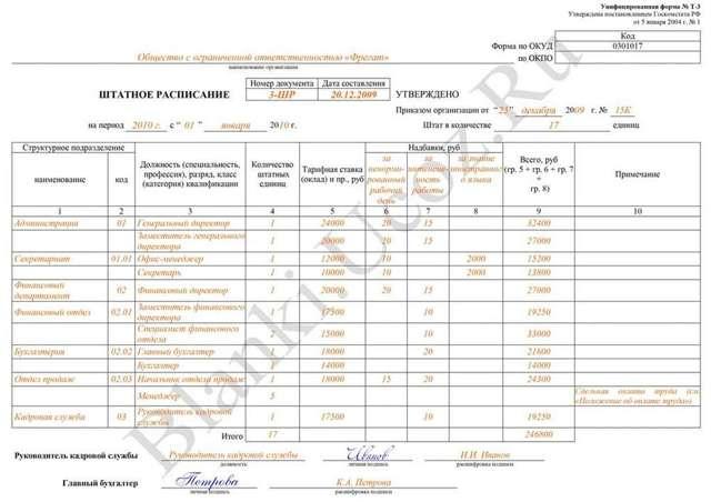 Совместители в штатном расписании, в том числе внешние: пояснение, как их должности и ставки отражаются в документе, как указывать оклады, а также образец заполнения