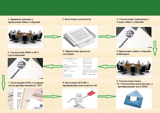 Реорганизация ЗАО в ООО: пошаговая инструкция преобразования, необходимые документы