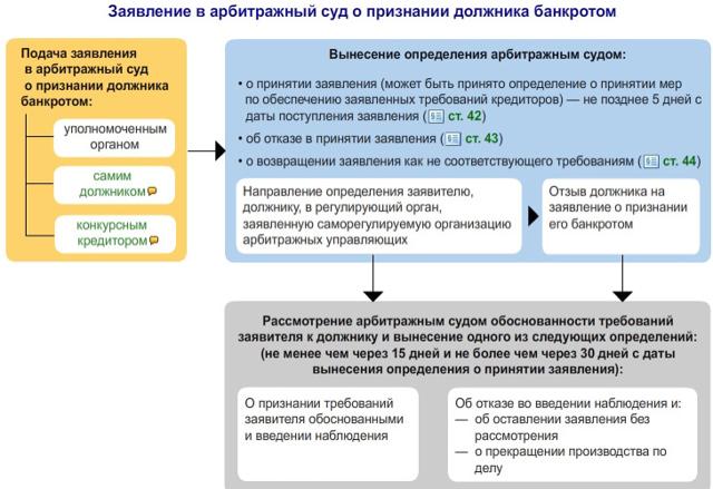 Банкротство ООО: признаки, порядок процедуры. Пошаговая инструкция