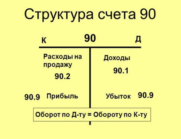 На каком счете отражается выручка: где смотреть это в бухгалтерии, почему относится к кредиту 90 и 91, как учитывается торговый доход, пошаговая инструкция