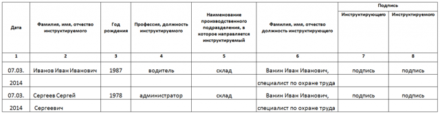 Журнал регистрации вводного инструктажа: от ведения до хранения