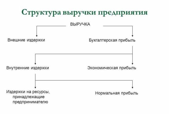 Выручка от реализации: это что такое, ее формула и значение для прибыли, доход и объем продаж продукции предприятия — товаров, работ и услуг