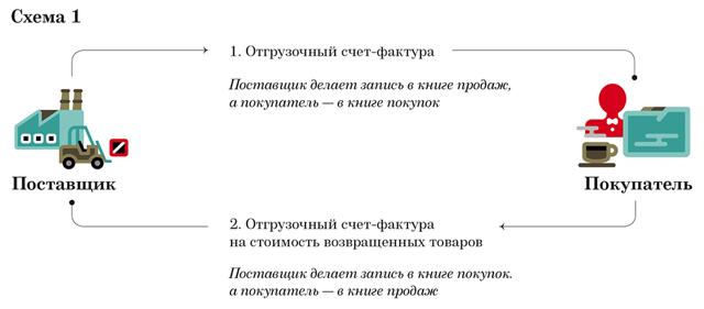 Счет-фактура на возврат товара поставщику: образец, что это за документ, когда его составляет покупатель, а в каких случаях продавец?