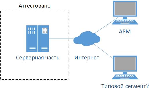 Информационные системы персональных данных: это что такое, нужна ли аттестация государственных ИС, а еще пример, как матрица доступа контролирует обработку сведений