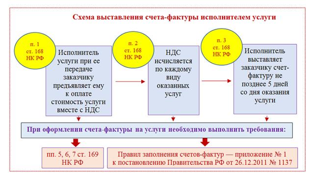 Код в счет-фактуре: что это, чем регламентирован, как заполнить бумагу, если нет такого набора цифра, каким образом вписываются в документ единицы измерения?