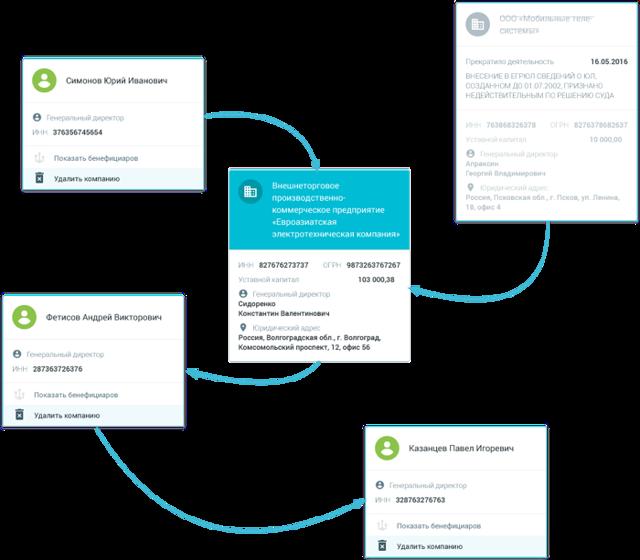 Как узнать выручку компании по ИНН: где посмотреть эту информацию и как проверить заработок организации в интернете?