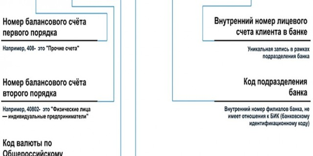 Валюта в счет-фактуре: где узнать наименование и код (к примеру, российский рубль, 643, rub), можно ли выставлять документ с указанием евро или долларов?