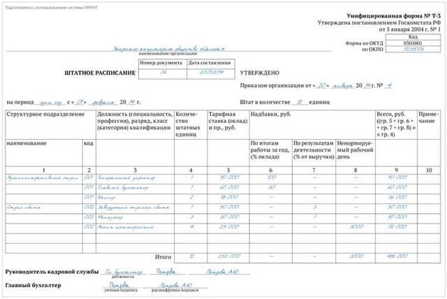 Требования к штатному расписанию организации: каковы правила его ведения, есть ли какие-то инструкции и нормативы, а также рекомендации по составлению документа