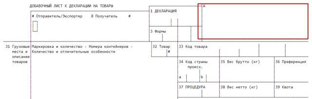 Номер таможенной декларации в счет фактуре: что это такое, как выглядит расшифровка ГТД, а также обязательно ли его указывать при перепродаже?
