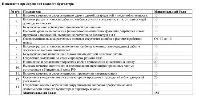 Показатели премирования главного бухгалтера (работника бухгалтерии): пример, образец приказа, критерии оценки работы, а также за что платят бухгалтерскую премию?