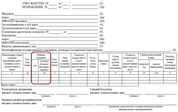 Код единицы измерения в счет-фактуре: что это такое, классификатор для машино-часов, погонного метра, штук (796), м2, м3, кг (166), литров, тонн, рейсов по ОКЕИ
