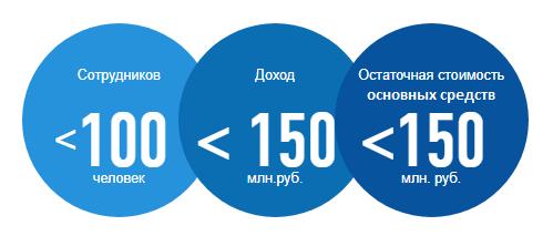 Как перевести ООО на упрощенную систему налогообложения?