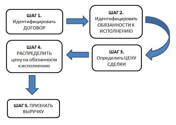 «Выручка по договорам с покупателями» МСФО 15 и 18 — что это такое, есть ли разница между документами, а также об этапах признания операции в учете