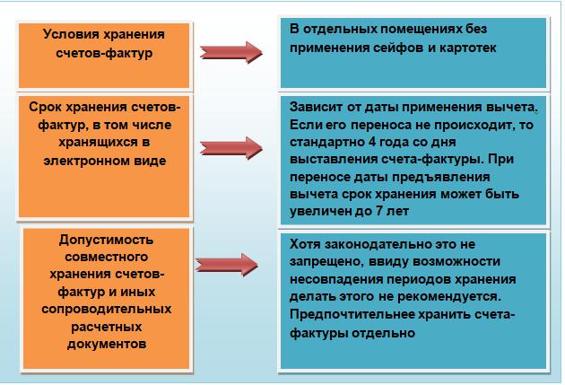 Сроки выставления корректировочных счетов-фактур: особенности предоставления, указания даты и оформления за прошлый период, в частности год или квартал