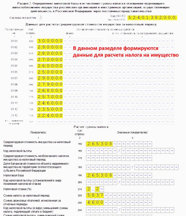 Налоговая декларация на имущество организации, в том числе если его нет: что это такое, информация о периоде, всё о предоставлении документа по налогу и том, как его правильно заполнить, образец заполнения, сроки подачи и пример