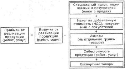 Строка выручки в балансе: где посмотреть и как отражается в разделах бухгалтерского документа, какова формула расчета, в чем отличие от нетто и что это такое?