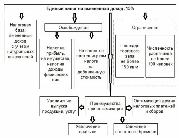 Как рассчитать ЕНВД - формула и пример расчетов
